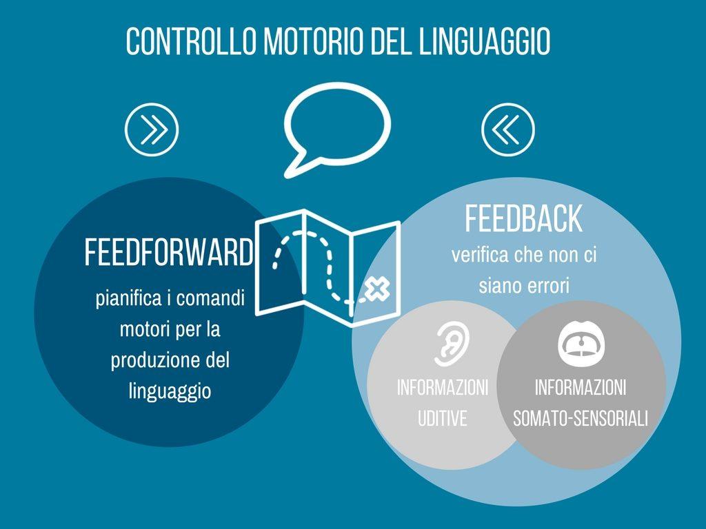 Balbuzie e controllo motorio - infografica1 - Vivavoce