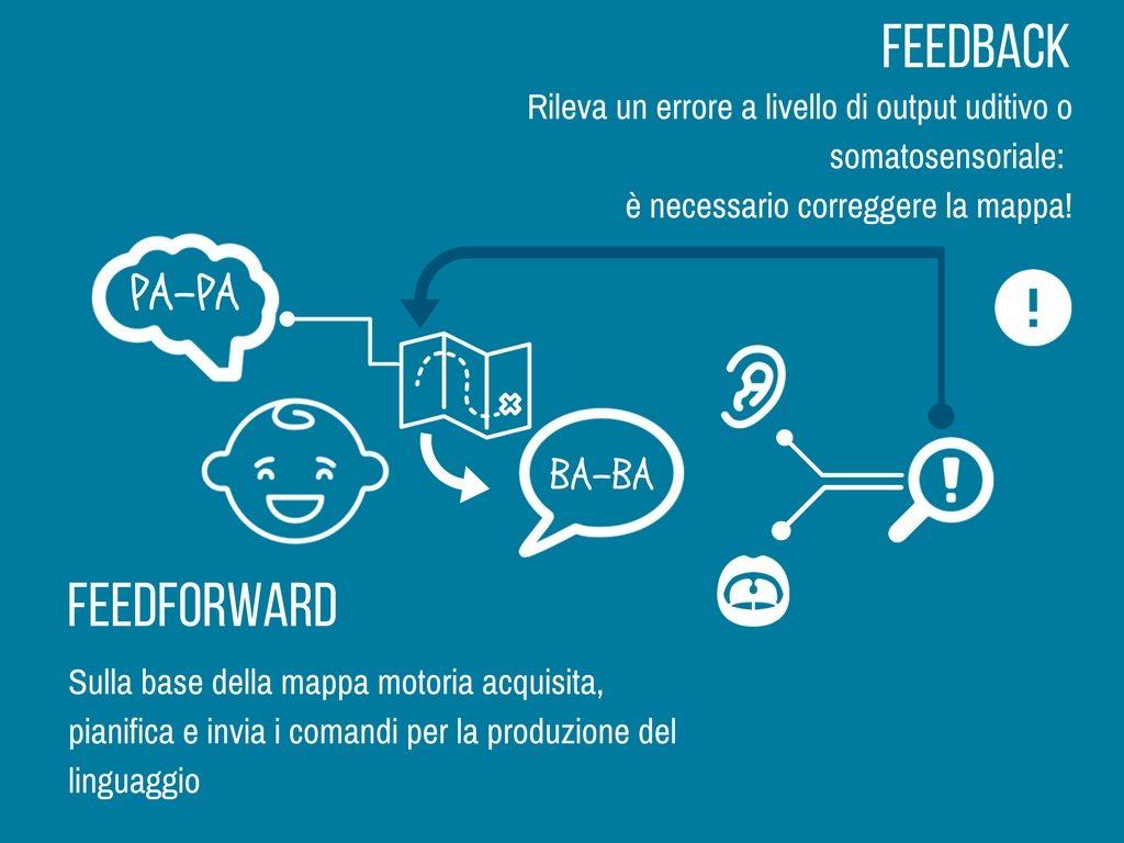 Balbuzie e controllo motorio - infografica4 - Vivavoce