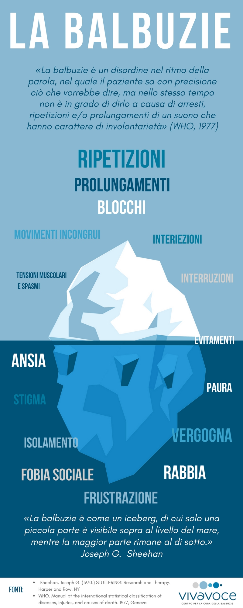 Iceberg della balbuzie - infografica - Vivavoce