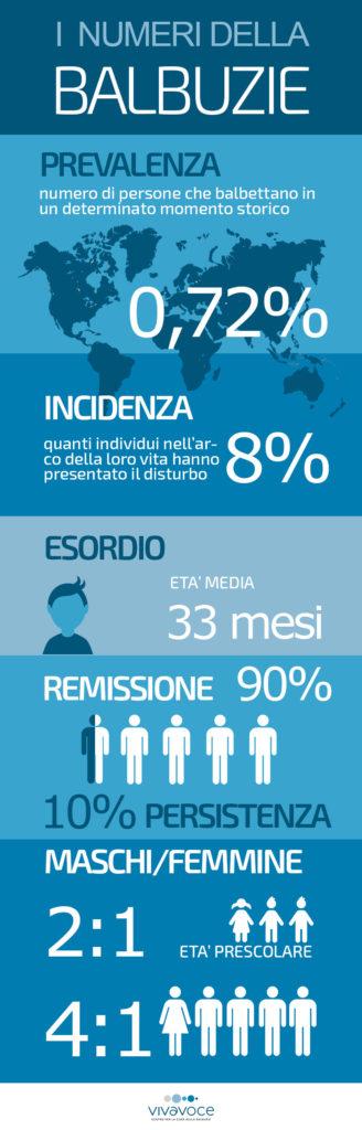 Diffusion balbuzie - Infografica - Vivavoce Institute